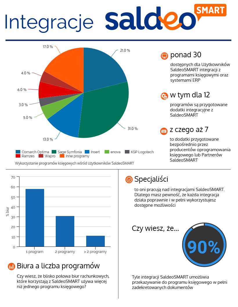 Infografika-Integracje-SaldeoSMART