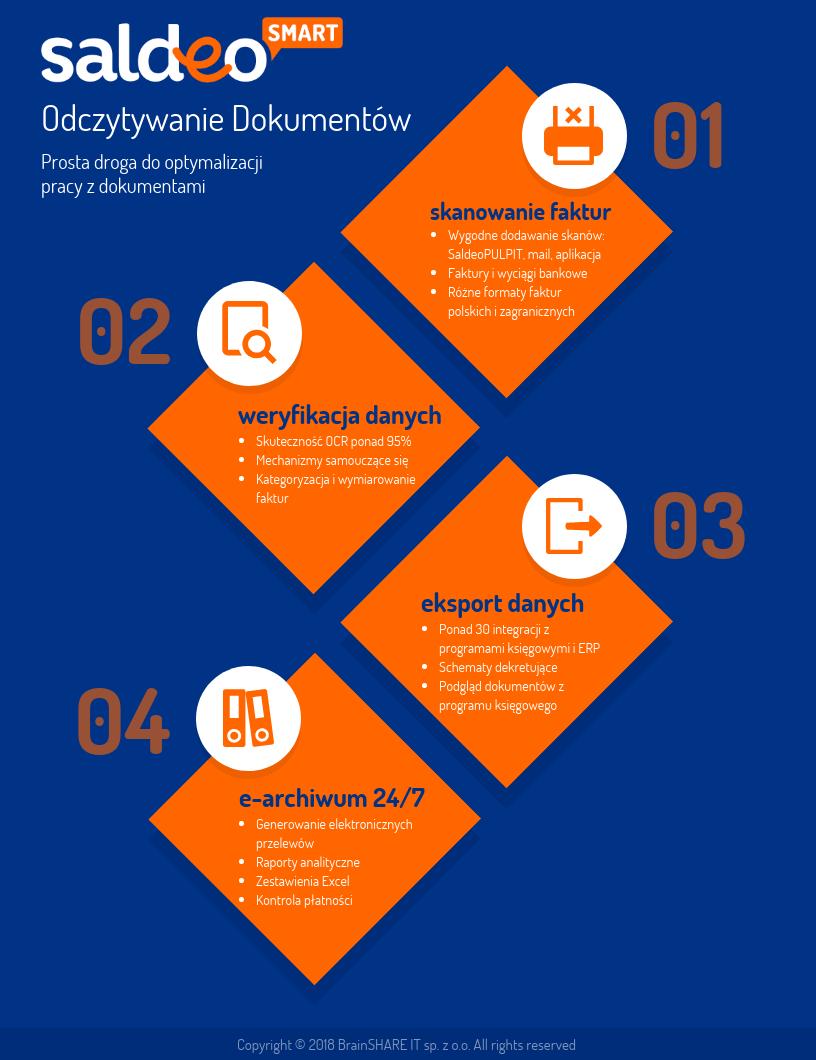 Infografika Pakiet SaldeoSMART Odczytywanie Dokumentow - funkcje